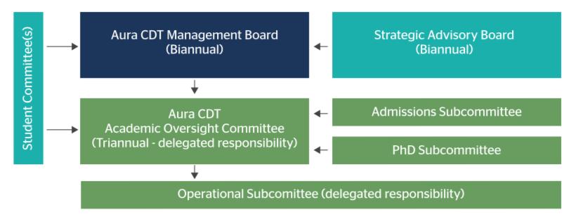 Aura CDT Governance and Management Structure